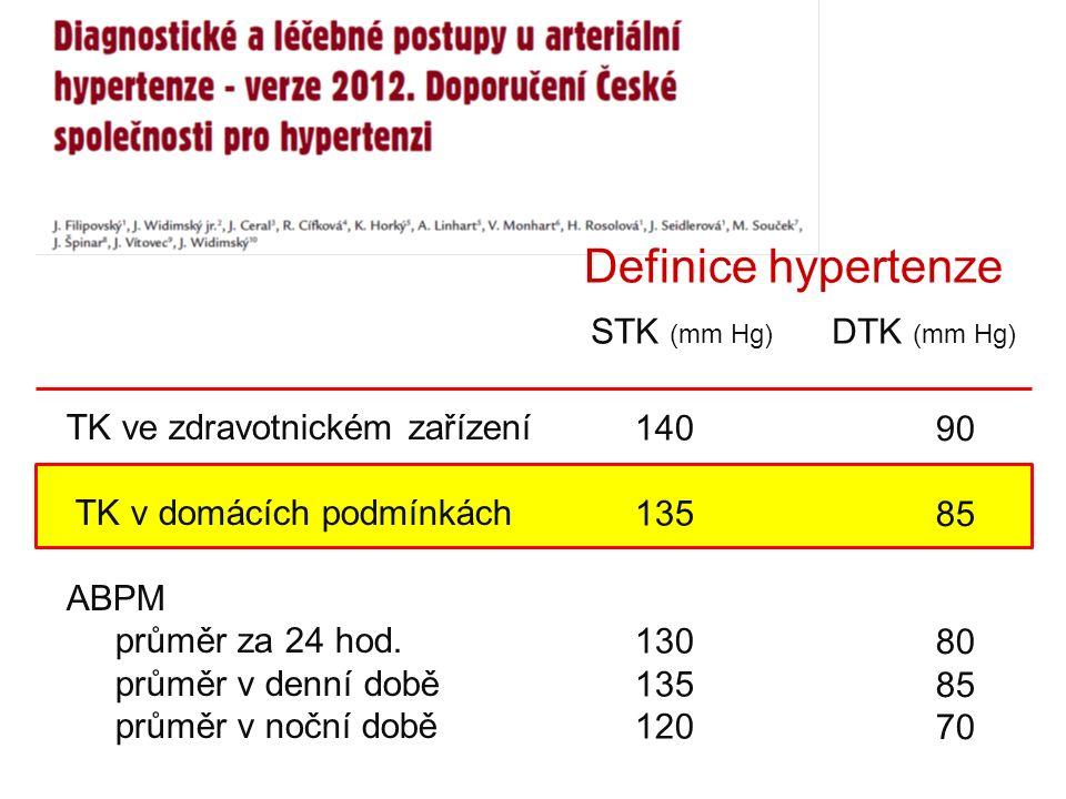 Definice hypertenze STK (mm Hg) DTK (mm Hg) TK ve zdravotnickém zařízení TK v domácích podmínkách ABPM průměr za 24 hod.
