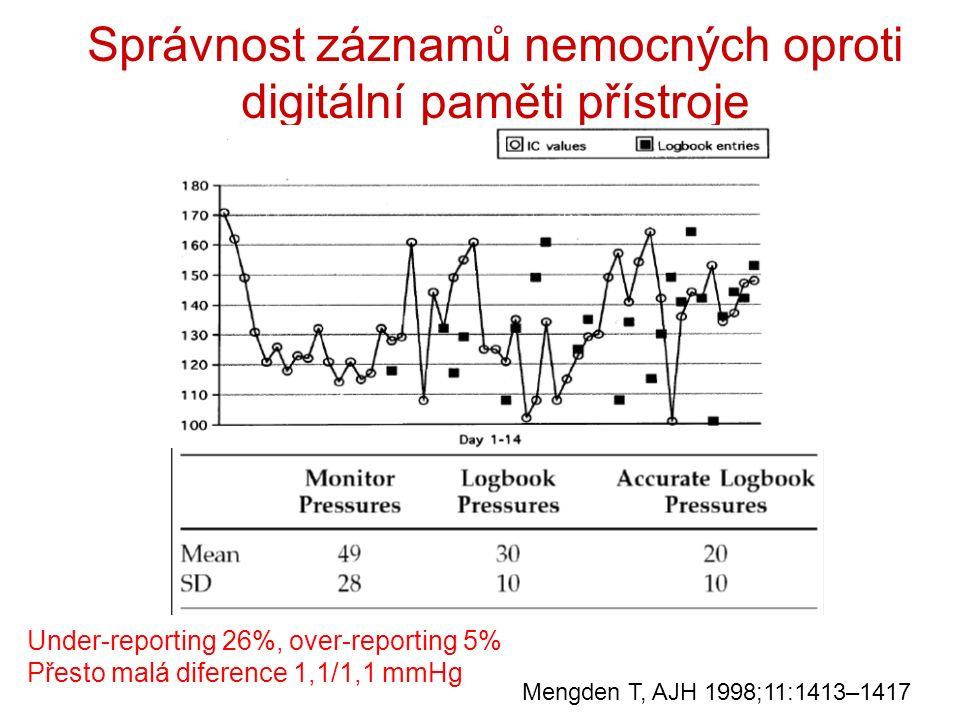 Správnost záznamů nemocných oproti digitální paměti přístroje Mengden T, AJH 1998;11:1413–1417 Under-reporting 26%, over-reporting 5% Přesto malá diference 1,1/1,1 mmHg