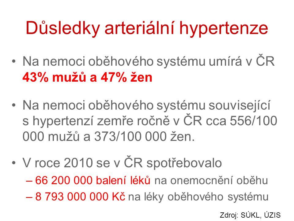 Důsledky arteriální hypertenze Na nemoci oběhového systému umírá v ČR 43% mužů a 47% žen Na nemoci oběhového systému související s hypertenzí zemře ročně v ČR cca 556/100 000 mužů a 373/100 000 žen.