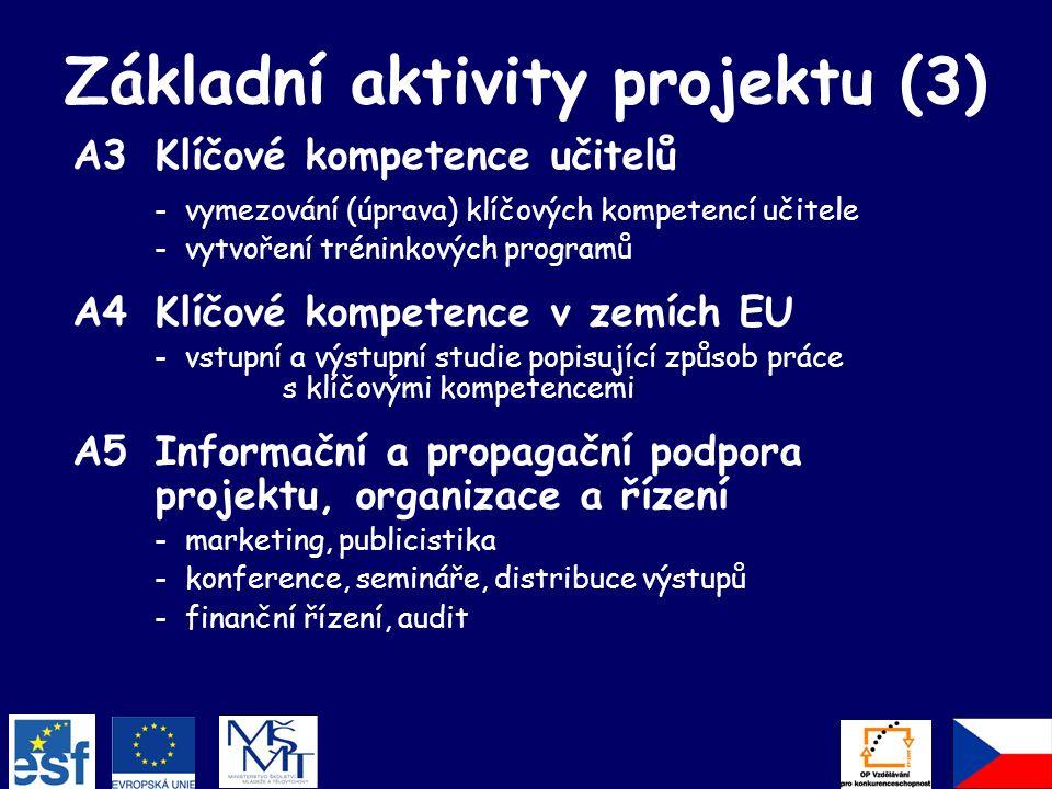 Základní aktivity projektu (3) A3Klíčové kompetence učitelů -vymezování (úprava) klíčových kompetencí učitele -vytvoření tréninkových programů A4Klíčové kompetence v zemích EU -vstupní a výstupní studie popisující způsob práce s klíčovými kompetencemi A5Informační a propagační podpora projektu, organizace a řízení -marketing, publicistika -konference, semináře, distribuce výstupů -finanční řízení, audit