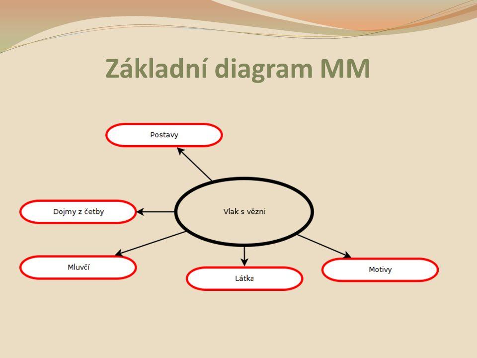 Základní diagram MM