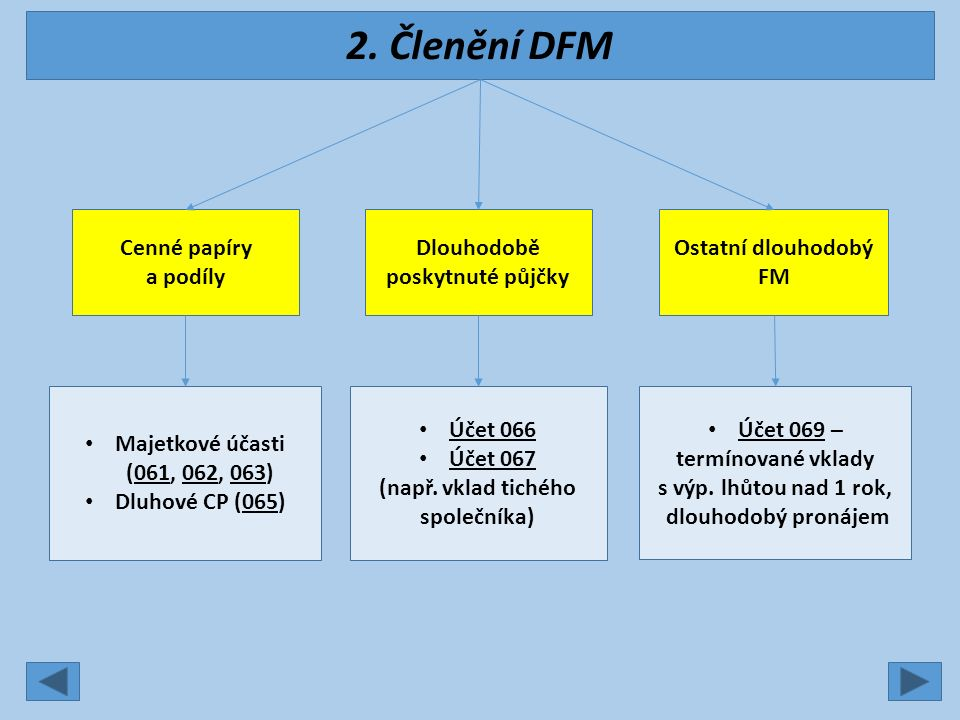 2. Členění DFM Cenné papíry a podíly Dlouhodobě poskytnuté půjčky Ostatní dlouhodobý FM Majetkové účasti (061, 062, 063) Dluhové CP (065) Účet 066 Úče