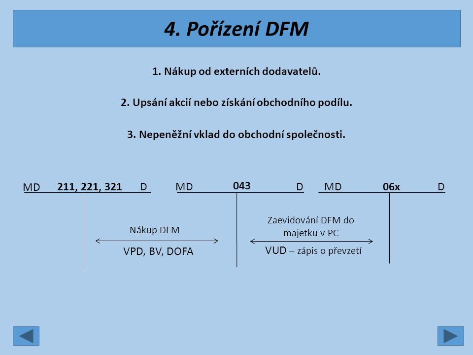 MD DD 661 – Tržby z prodeje CP a podílů 211, 221, 378 Prodej CP v prodejní ceně PPD, BV, vyúčtování Tržba za prodej DFM MD DD 561 – Prodané CP a podíly 06x Úbytek CP v pořizovací ceně VUD Úbytek CP v důsledku prodeje 5.