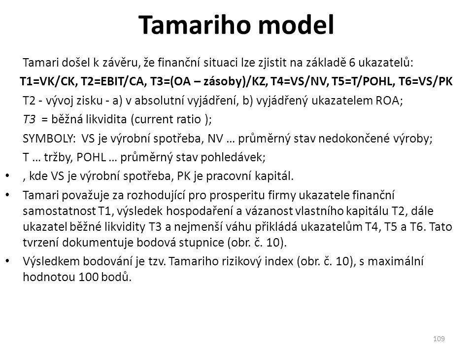 Tamariho model Tamari došel k závěru, že finanční situaci lze zjistit na základě 6 ukazatelů: T1=VK/CK, T2=EBIT/CA, T3=(OA – zásoby)/KZ, T4=VS/NV, T5=T/POHL, T6=VS/PK T2 - vývoj zisku - a) v absolutní vyjádření, b) vyjádřený ukazatelem ROA; T3 = běžná likvidita (current ratio ); SYMBOLY: VS je výrobní spotřeba, NV … průměrný stav nedokončené výroby; T … tržby, POHL … průměrný stav pohledávek;, kde VS je výrobní spotřeba, PK je pracovní kapitál.