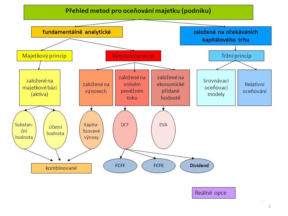 2 2 Přehled metod pro oceňování majetku (podniku) fundamentálně analytickézaložené na očekáváních kapitálového trhu Majetkový principVýnosový principTržní princip založené na majetkové bázi (aktiva) založené na ekonomické přidané hodnotě založené na výnosech založené na volném peněžním toku Srovnávací oceňovací modely Relativní oceňování Substan- ční hodnota Dividend FCFEFCFF kombinované EVADCFKapita- lizované výnosy Účetní hodnota Reálné opce