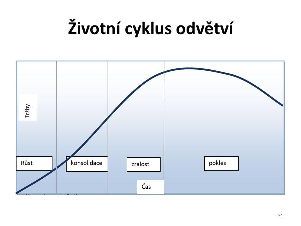 Životní cyklus odvětví 31