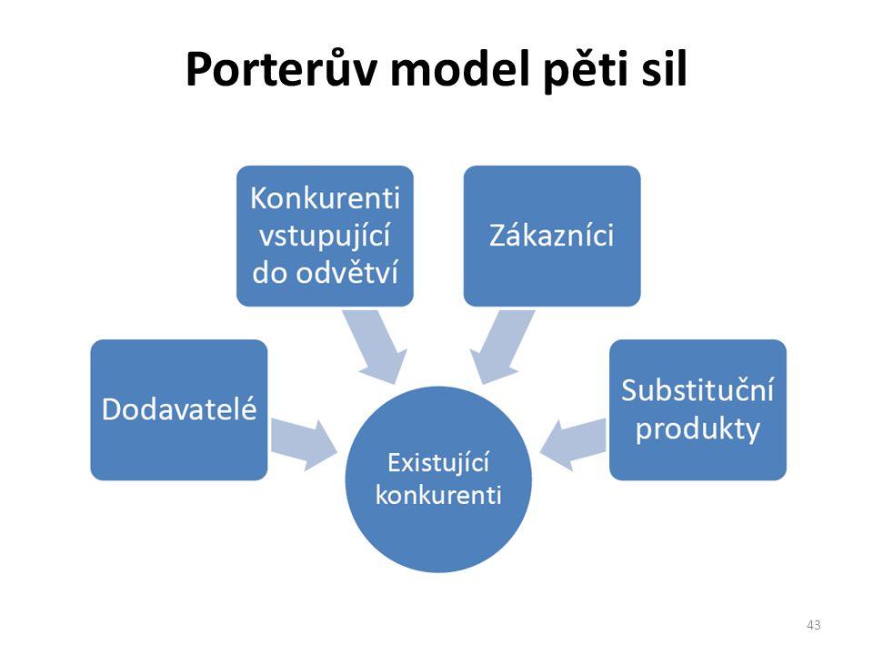 Porterův model pěti sil 43