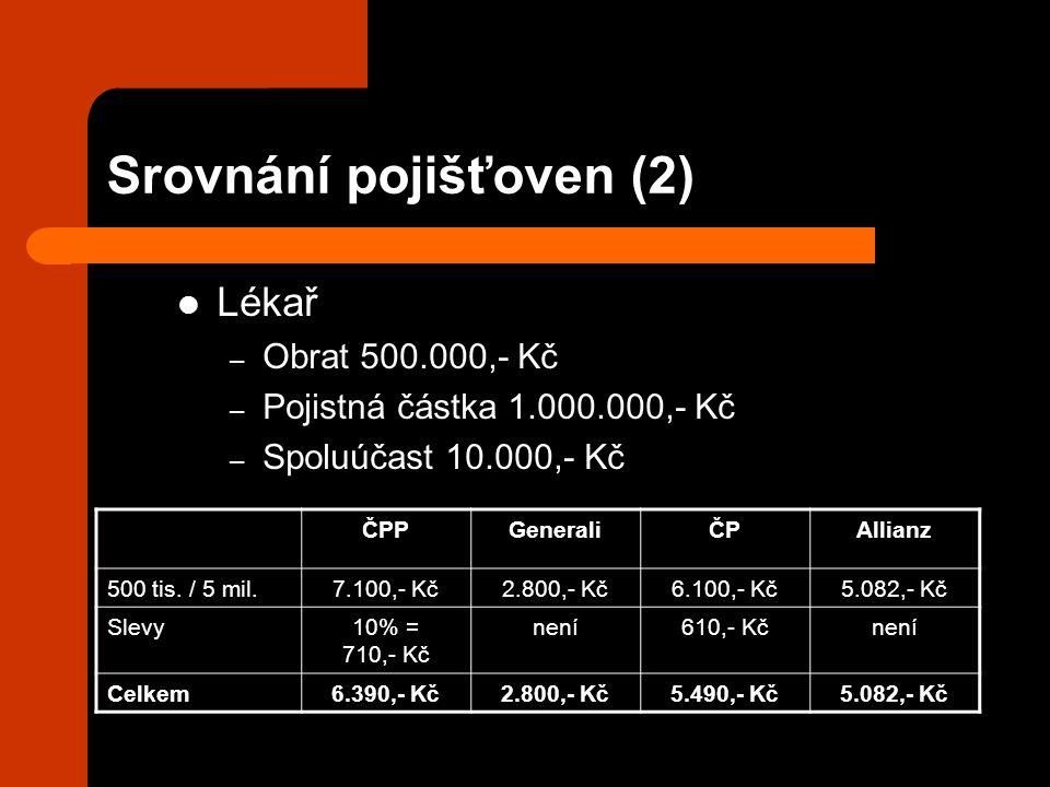 Srovnání pojišťoven (2) Lékař – Obrat 500.000,- Kč – Pojistná částka 1.000.000,- Kč – Spoluúčast 10.000,- Kč ČPPGeneraliČPAllianz 500 tis. / 5 mil.7.1