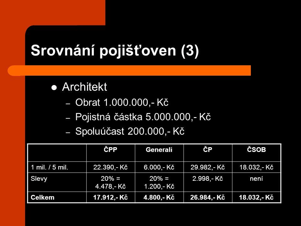 Srovnání pojišťoven (3) Architekt – Obrat 1.000.000,- Kč – Pojistná částka 5.000.000,- Kč – Spoluúčast 200.000,- Kč ČPPGeneraliČPČSOB 1 mil. / 5 mil.2