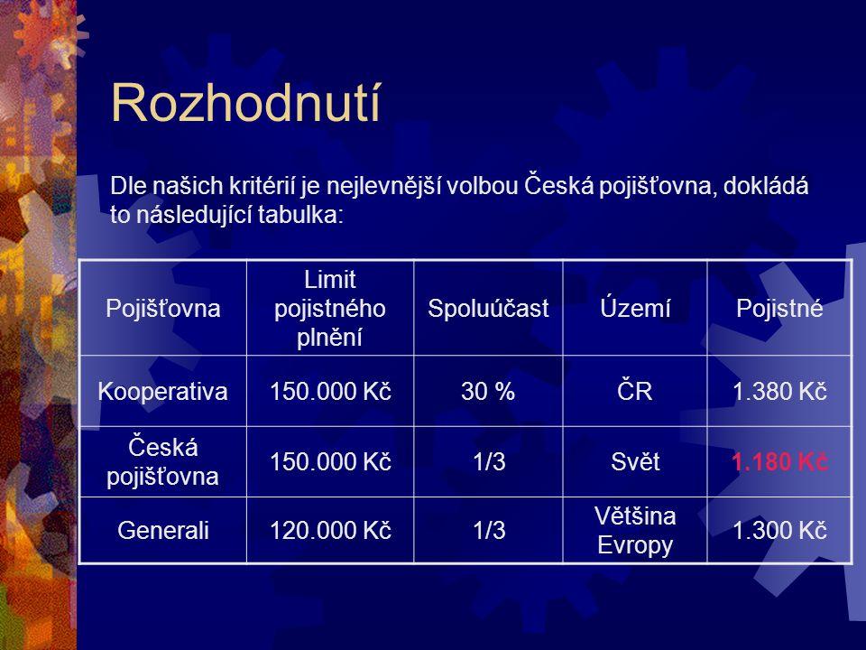 Rozhodnutí Pojišťovna Limit pojistného plnění SpoluúčastÚzemíPojistné Kooperativa150.000 Kč30 %ČR1.380 Kč Česká pojišťovna 150.000 Kč1/3Svět1.180 Kč Generali120.000 Kč1/3 Většina Evropy 1.300 Kč Dle našich kritérií je nejlevnější volbou Česká pojišťovna, dokládá to následující tabulka: