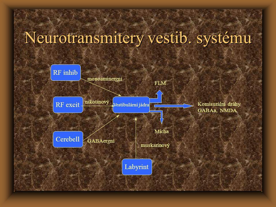 Neurotransmitery vestib. systému Labyrint RF inhib Vestibulární jádra Cerebell RF excit monoaminergní nikotinový GABAergní FLM Mícha Komisurální dráhy