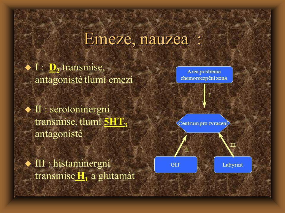Emeze, nauzea : u I : D 2 transmise, antagonisté tlumí emezi u II : serotoninergní transmise, tlumí 5HT 3 antagonisté u III : histaminergní transmise H 1 a glutamát Centrum pro zvracení GITLabyrint Area postrema chemorecepční zóna I III II
