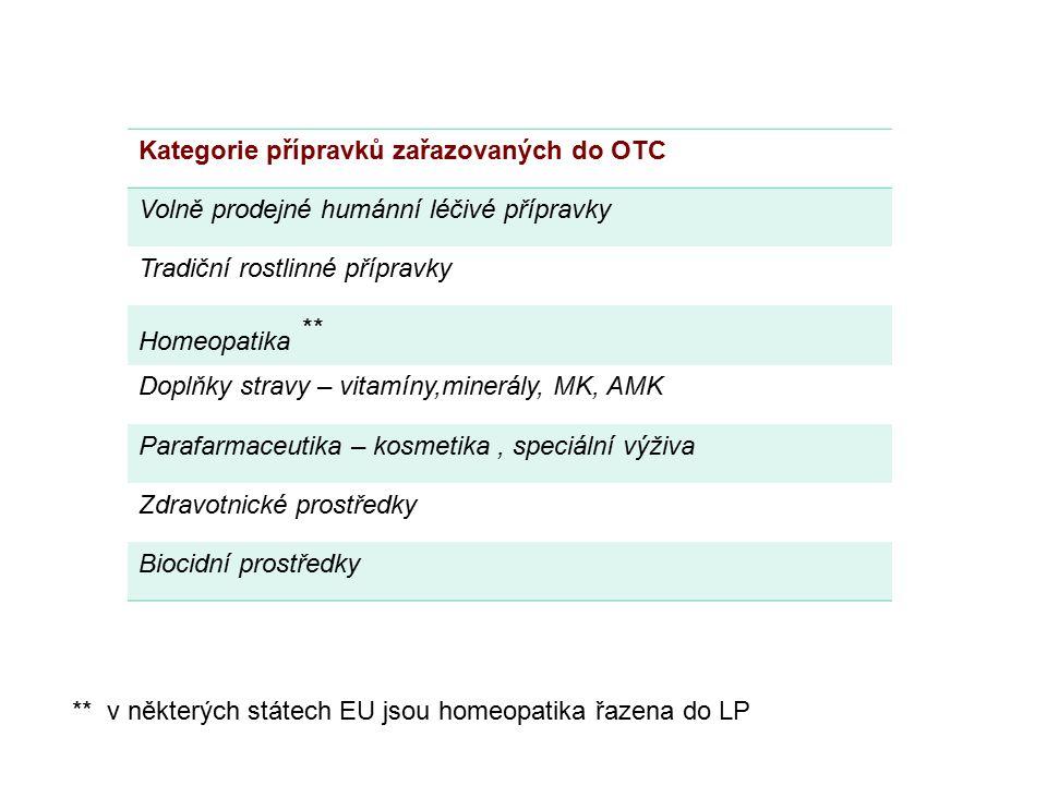 1.Léčivý přípravek je definován v § 2 odst.