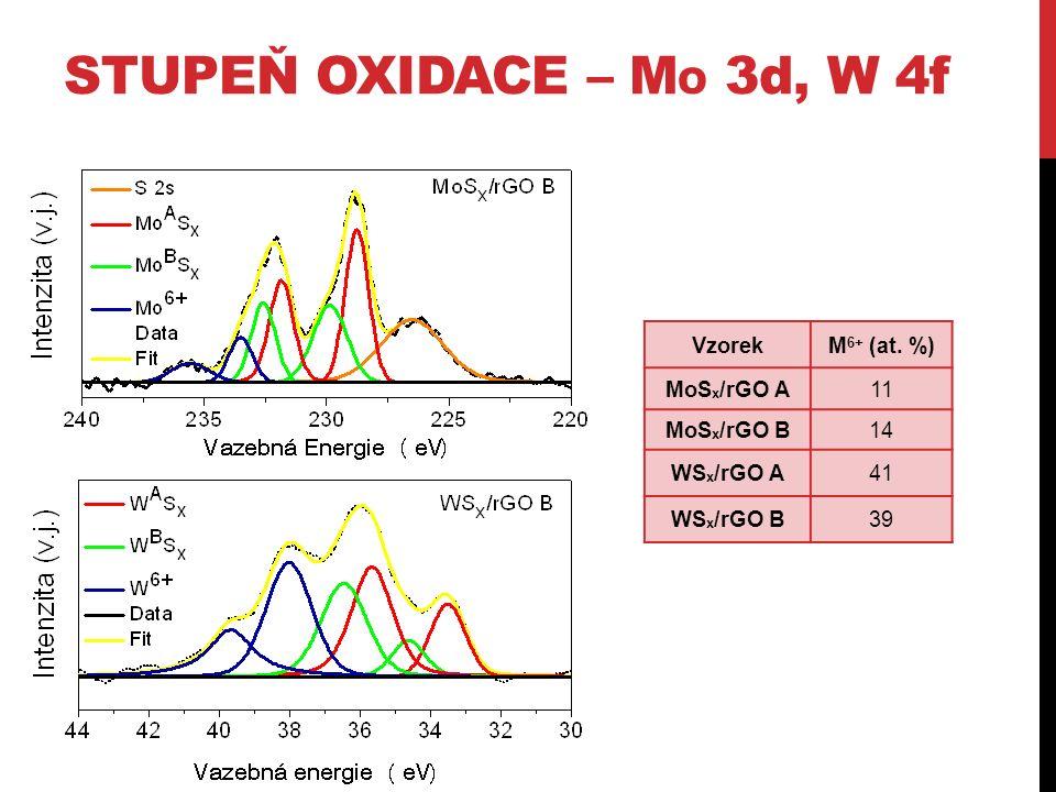 STUPEŇ OXIDACE – M O 3d, W 4f VzorekM 6+ (at.