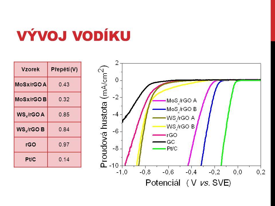 VÝVOJ VODÍKU VzorekPřepětí (V) MoSx/rGO A0.43 MoSx/rGO B0.32 WS x /rGO A0.85 WS x /rGO B0.84 rGO0.97 Pt/C0.14