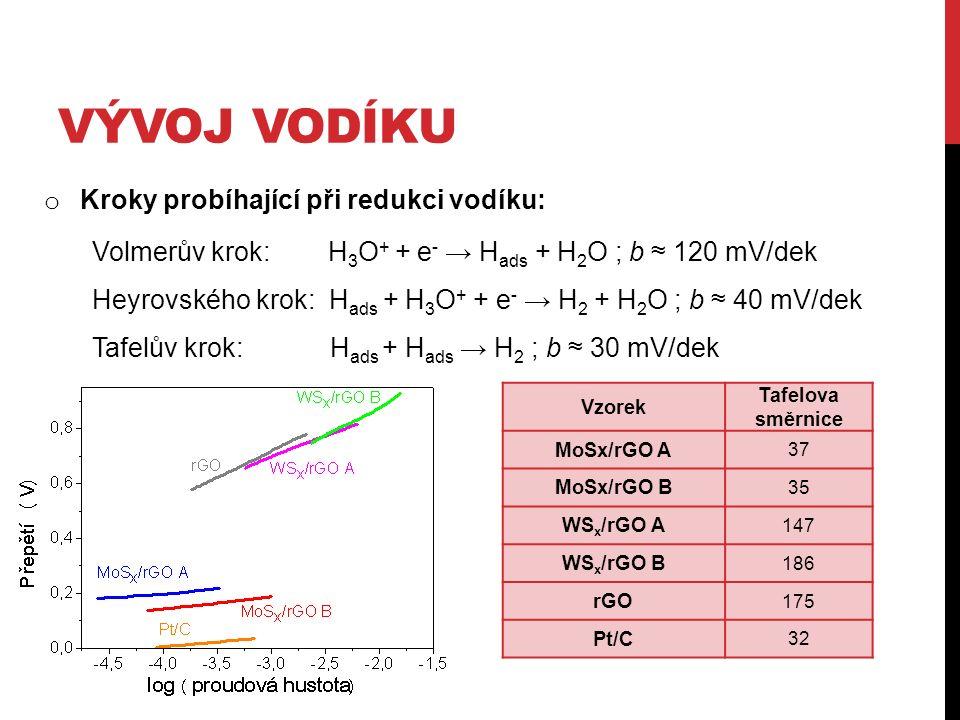 VÝVOJ VODÍKU o Kroky probíhající při redukci vodíku: Volmerův krok: H 3 O + + e - → H ads + H 2 O ; b ≈ 120 mV/dek Heyrovského krok: H ads + H 3 O + + e - → H 2 + H 2 O ; b ≈ 40 mV/dek Tafelův krok: H ads + H ads → H 2 ; b ≈ 30 mV/dek Vzorek Tafelova směrnice MoSx/rGO A 37 MoSx/rGO B 35 WS x /rGO A 147 WS x /rGO B 186 rGO 175 Pt/C 32