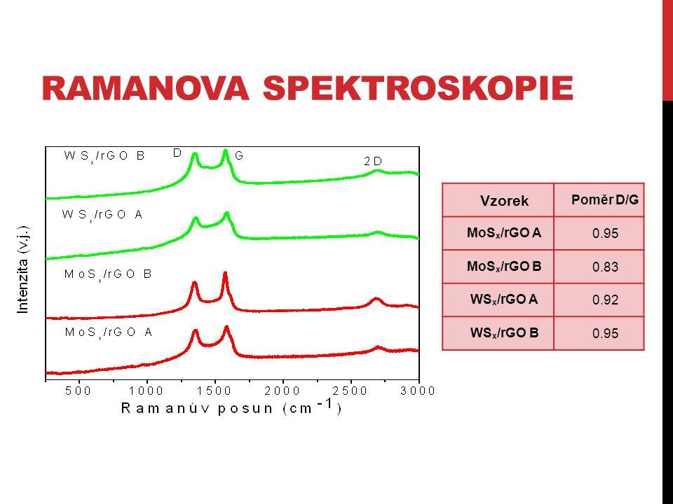 RAMANOVA SPEKTROSKOPIE Vzorek Poměr D/G MoS x /rGO A0.95 MoS x /rGO B0.83 WS x /rGO A0.92 WS x /rGO B0.95