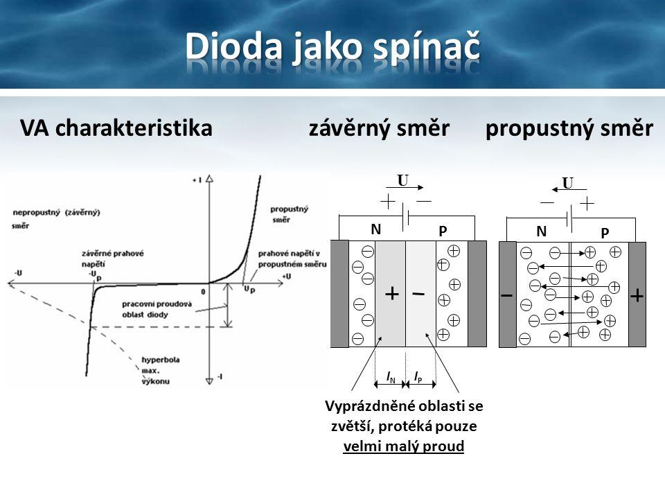 VA charakteristika závěrný směr propustný směr U P N U Vyprázdněné oblasti se zvětší, protéká pouze velmi malý proud P N lNlN lPlP