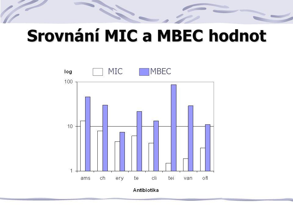Srovnání MIC a MBEC hodnot MIC MBEC