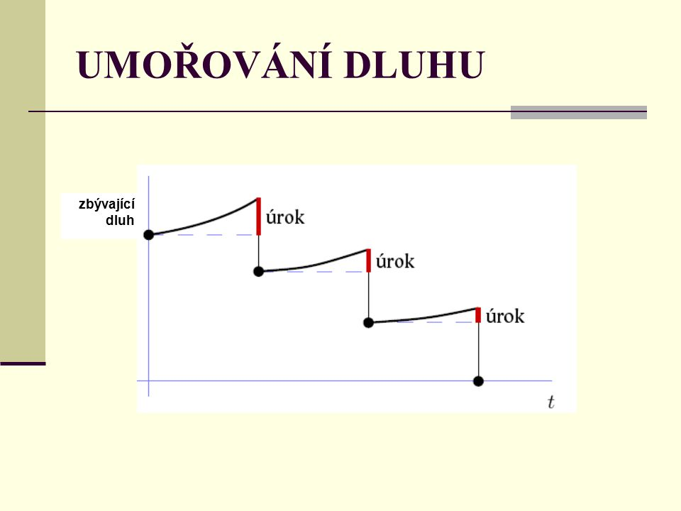 UMOŘOVÁNÍ DLUHU zbývající dluh