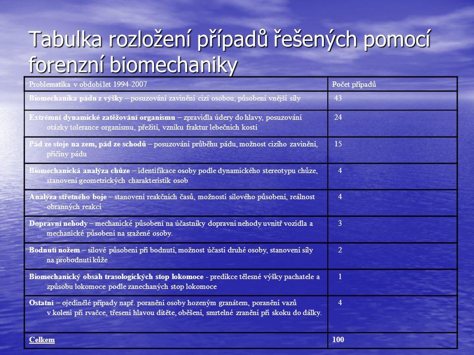 Tabulka rozložení případů řešených pomocí forenzní biomechaniky Problematika v období let 1994-2007Počet případů Biomechanika pádu z výšky – posuzován