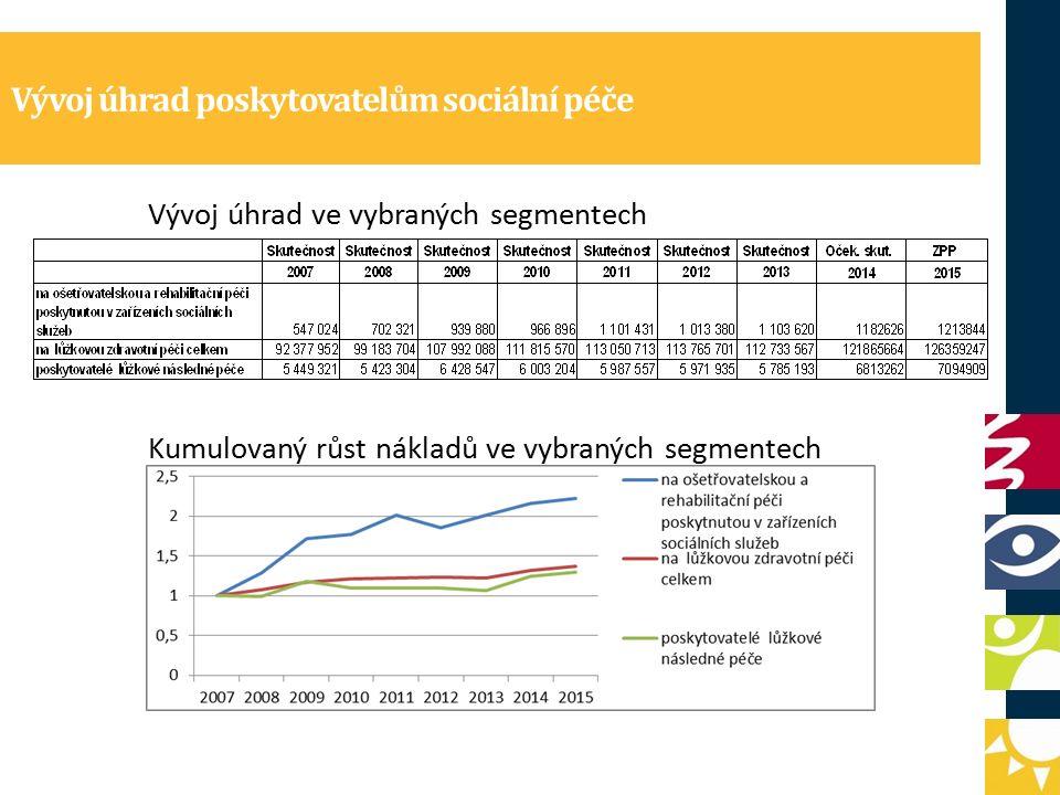 Vývoj úhrad poskytovatelům sociální péče Vývoj úhrad ve vybraných segmentech Kumulovaný růst nákladů ve vybraných segmentech