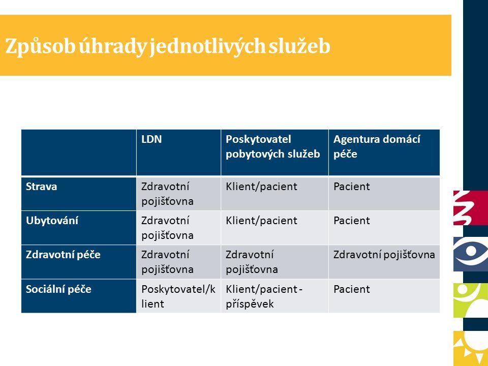 Způsob úhrady jednotlivých služeb LDNPoskytovatel pobytových služeb Agentura domácí péče StravaZdravotní pojišťovna Klient/pacientPacient UbytováníZdravotní pojišťovna Klient/pacientPacient Zdravotní péčeZdravotní pojišťovna Sociální péčePoskytovatel/k lient Klient/pacient - příspěvek Pacient