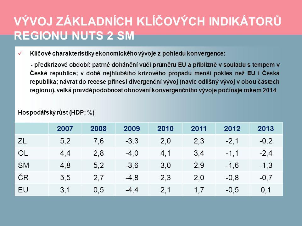 VÝVOJ ZÁKLADNÍCH KLÍČOVÝCH INDIKÁTORŮ REGIONU NUTS 2 SM Klíčové charakteristiky ekonomického vývoje z pohledu konvergence: - předkrizové období: patrné dohánění vůči průměru EU a přibližně v souladu s tempem v České republice; v době nejhlubšího krizového propadu menší pokles než EU i Česká republika; návrat do recese přinesl divergenční vývoj (navíc odlišný vývoj v obou částech regionu), velká pravděpodobnost obnovení konvergenčního vývoje počínaje rokem 2014 Hospodářský růst (HDP; %) 2007200820092010201120122013 ZL5,27,6-3,32,02,3-2,1-0,2 OL4,42,8-4,04,13,4-1,1-2,4 SM4,85,2-3,63,02,9-1,6-1,3 ČR5,52,7-4,82,32,0-0,8-0,7 EU3,10,5-4,42,11,7-0,50,1