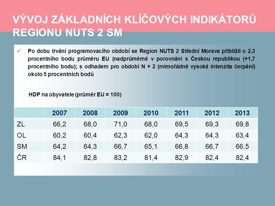 VÝVOJ ZÁKLADNÍCH KLÍČOVÝCH INDIKÁTORŮ REGIONU NUTS 2 SM Po dobu trvání programovacího období se Region NUTS 2 Střední Morava přiblížil o 2,3 procentního bodu průměru EU (nadprůměrně v porovnání s Českou republikou (+1,7 procentního bodu); s odhadem pro období N + 2 (mimořádně vysoká intenzita čerpání) okolo 5 procentních bodů HDP na obyvatele (průměr EU = 100) 2007200820092010201120122013 ZL66,268,071,068,069,569,369,8 OL60,260,462,362,064,3 63,4 SM64,264,366,765,166,866,766,5 ČR84,182,883,281,482,982,4