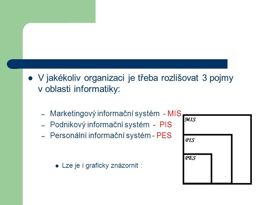 V jakékoliv organizaci je třeba rozlišovat 3 pojmy v oblasti informatiky: – Marketingový informační systém - MIS – Podnikový informační systém - PIS –
