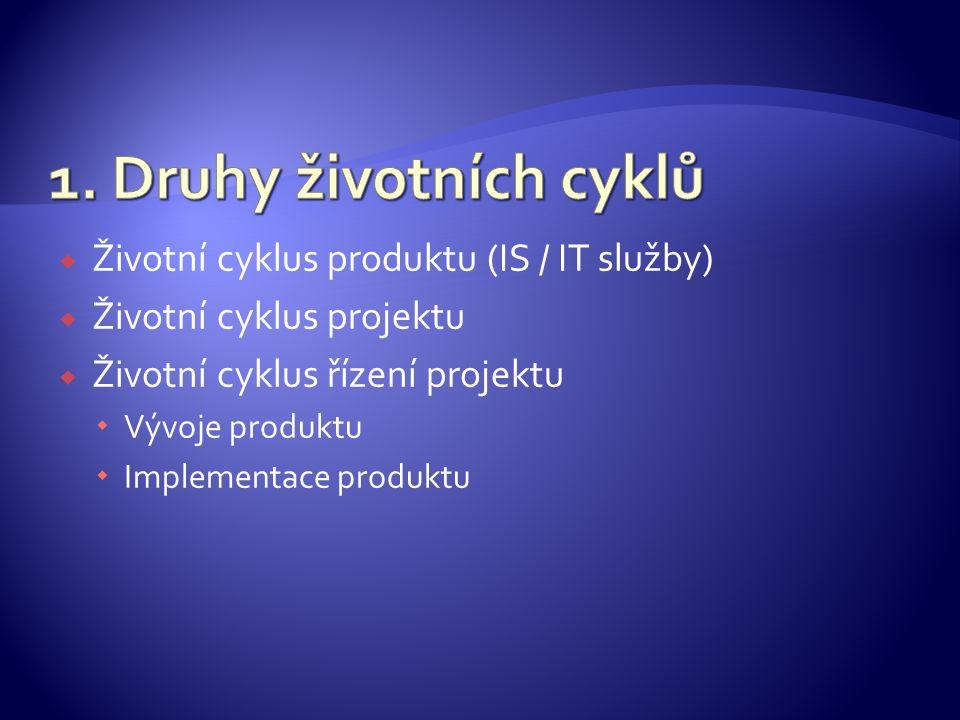  Životní cyklus produktu (IS / IT služby)  Životní cyklus projektu  Životní cyklus řízení projektu  Vývoje produktu  Implementace produktu