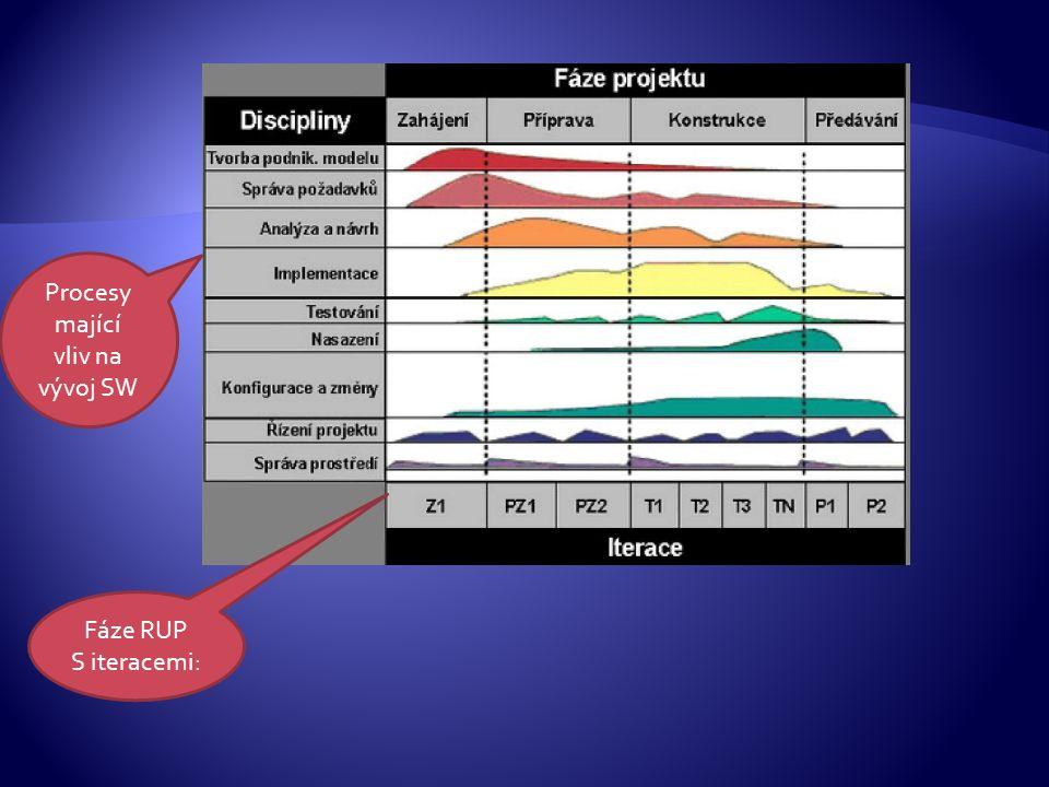 Fáze RUP S iteracemi: Procesy mající vliv na vývoj SW