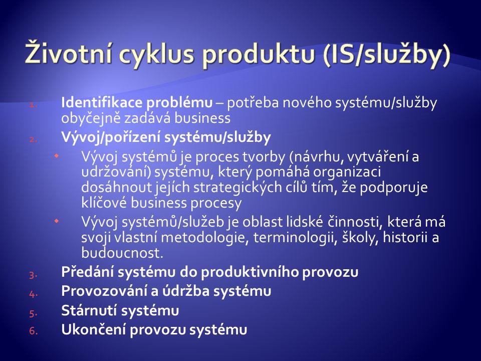 1. Identifikace problému – potřeba nového systému/služby obyčejně zadává business 2.