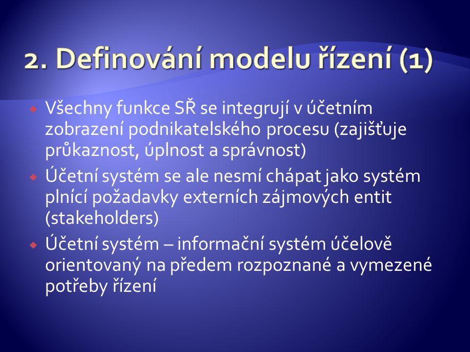  Všechny funkce SŘ se integrují v účetním zobrazení podnikatelského procesu (zajišťuje průkaznost, úplnost a správnost)  Účetní systém se ale nesmí chápat jako systém plnící požadavky externích zájmových entit (stakeholders)  Účetní systém – informační systém účelově orientovaný na předem rozpoznané a vymezené potřeby řízení
