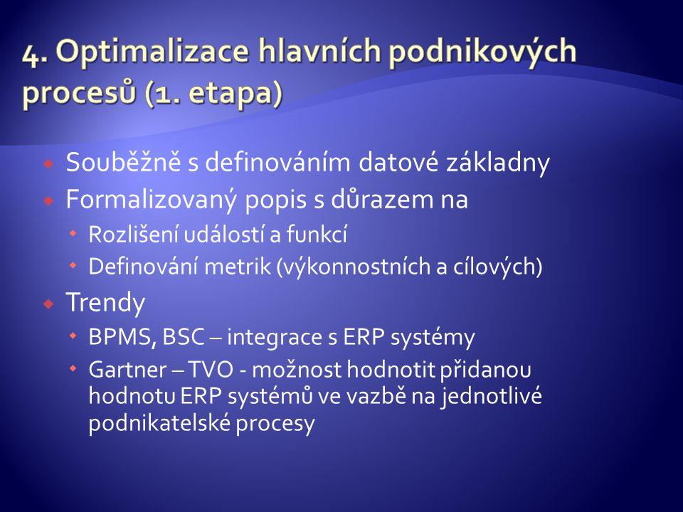  Souběžně s definováním datové základny  Formalizovaný popis s důrazem na  Rozlišení událostí a funkcí  Definování metrik (výkonnostních a cílových)  Trendy  BPMS, BSC – integrace s ERP systémy  Gartner – TVO - možnost hodnotit přidanou hodnotu ERP systémů ve vazbě na jednotlivé podnikatelské procesy