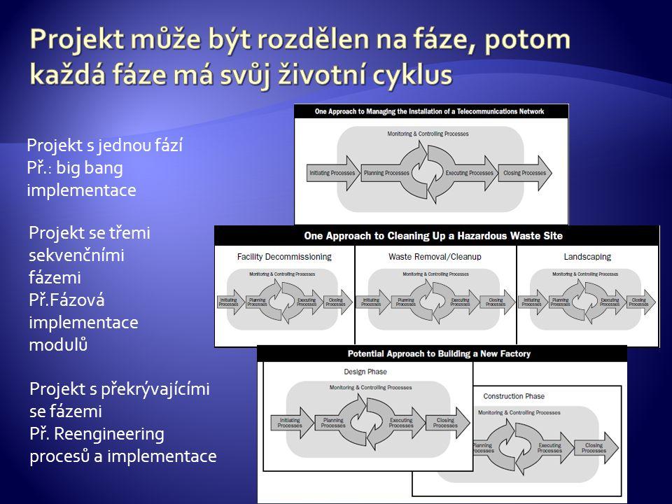 Projekt s jednou fází Př.: big bang implementace Projekt se třemi sekvenčními fázemi Př.Fázová implementace modulů Projekt s překrývajícími se fázemi Př.