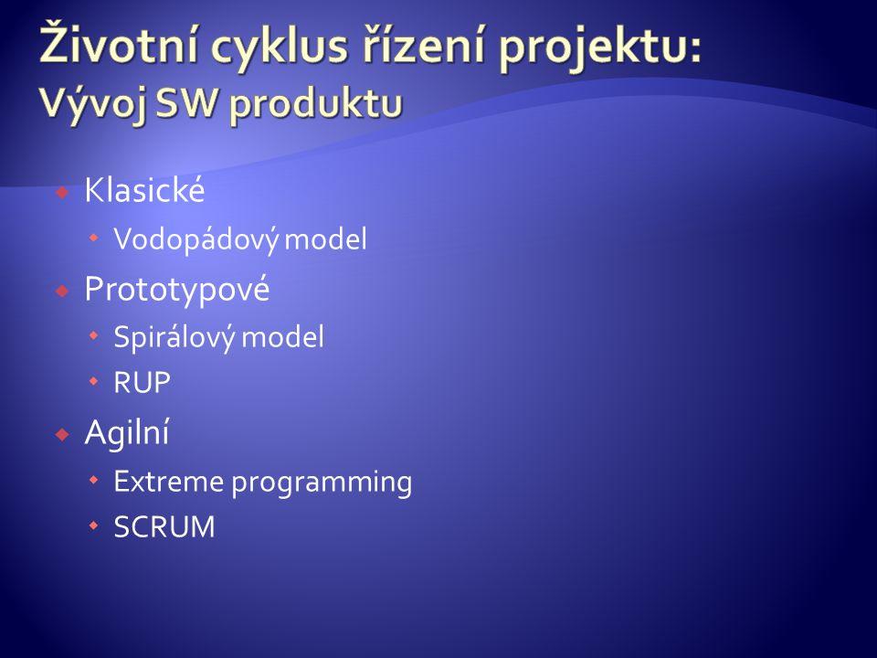  Klasické  Vodopádový model  Prototypové  Spirálový model  RUP  Agilní  Extreme programming  SCRUM
