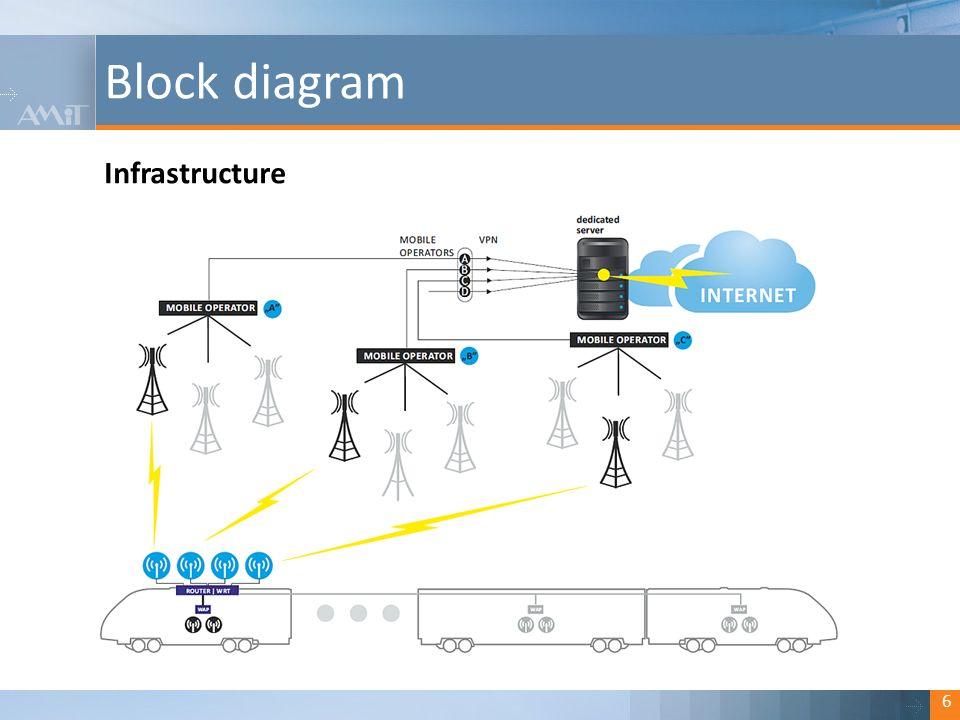 "Kliknutím lze upravit styl. Block diagram 7 On-board WiFi – ""daisy chain topology"