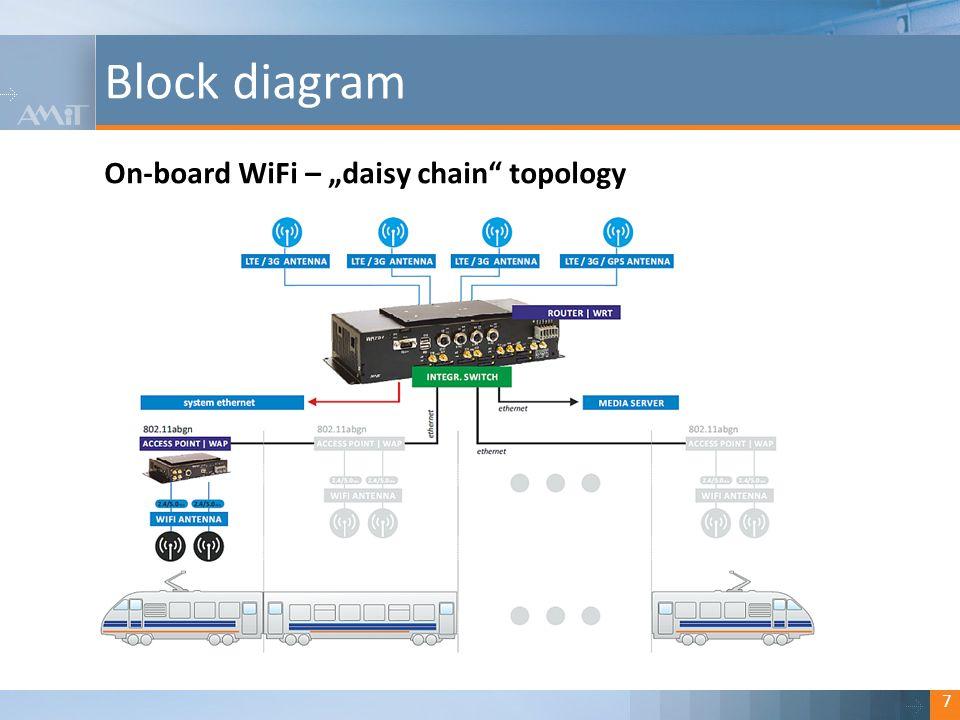 "Kliknutím lze upravit styl. Block diagram 7 On-board WiFi – ""daisy chain"" topology"