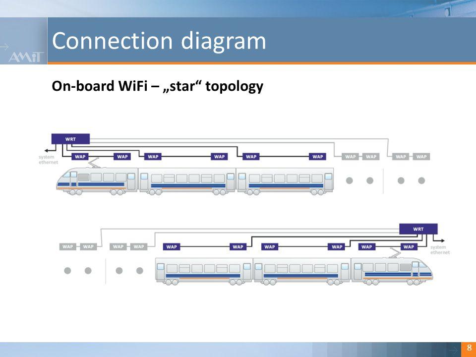 """Kliknutím lze upravit styl. Connection diagram 8 On-board WiFi – """"star"""" topology"""