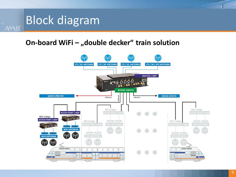 Kliknutím lze upravit styl. Block diagram 10 On-board WiFi – RIC coach solution