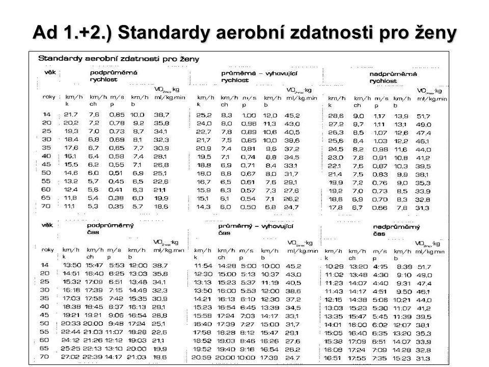 Ad 1.+2.) Standardy aerobní zdatnosti pro ženy