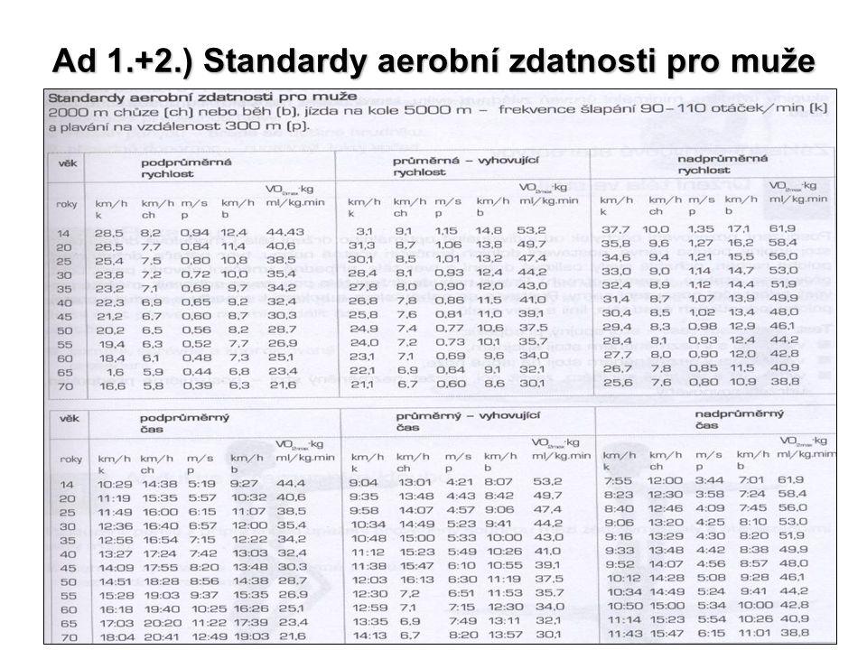 Ad 1.+2.) Standardy aerobní zdatnosti pro muže