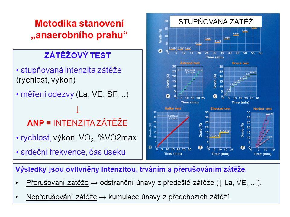 """Metodika stanovení """"anaerobního prahu ZÁTĚŽOVÝ TEST stupňovaná intenzita zátěže (rychlost, výkon) měření odezvy (La, VE, SF,..) ↓ ANP = INTENZITA ZÁTĚŽE rychlost, výkon, VO 2, %VO2max srdeční frekvence, čas úseku STUPŇOVANÁ ZÁTĚŽ Výsledky jsou ovlivněny intenzitou, trváním a přerušováním zátěže."""