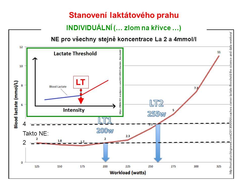 4242 Takto NE: Stanovení laktátového prahu INDIVIDUÁLNÍ (… zlom na křivce …) NE pro všechny stejně koncentrace La 2 a 4mmol/l http://norcalcyclingnews.com/2013/06/06/coaches-corner-lactate-threshold-the-science-and-data-wonkery/ https://fitlife101.wordpress.com/2013/09/13/lactate_threshold/ LT