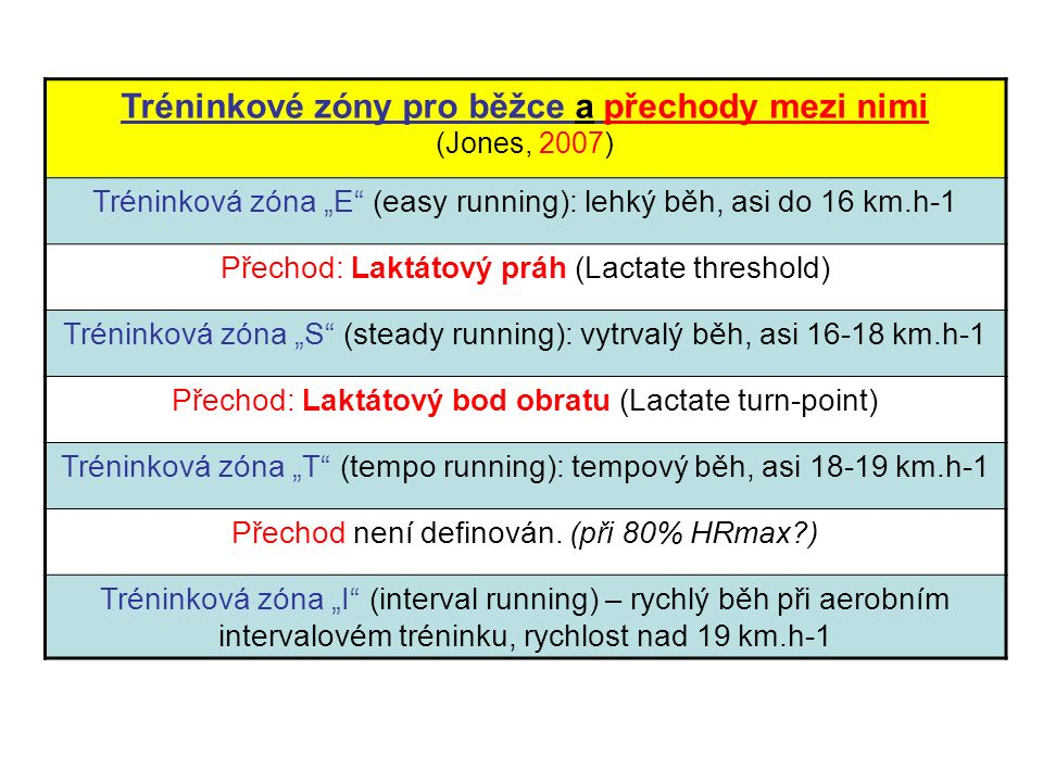 """Tréninkové zóny pro běžce a přechody mezi nimi (Jones, 2007) Tréninková zóna """"E (easy running): lehký běh, asi do 16 km.h-1 Přechod: Laktátový práh (Lactate threshold) Tréninková zóna """"S (steady running): vytrvalý běh, asi 16-18 km.h-1 Přechod: Laktátový bod obratu (Lactate turn-point) Tréninková zóna """"T (tempo running): tempový běh, asi 18-19 km.h-1 Přechod není definován."""