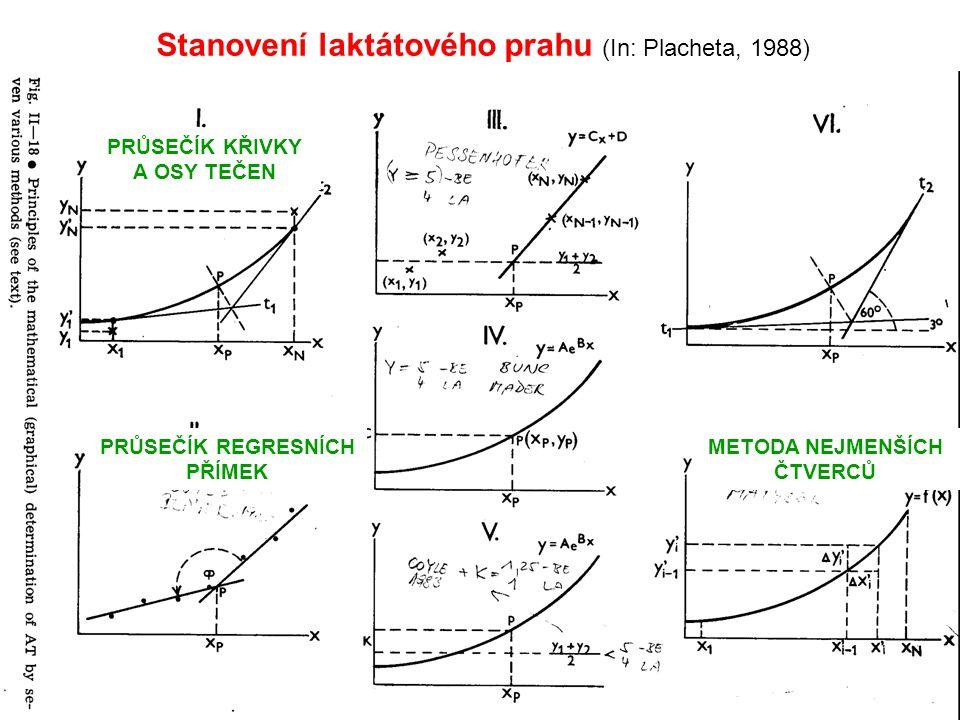 Stanovení laktátového prahu (In: Placheta, 1988) PRŮSEČÍK REGRESNÍCH PŘÍMEK METODA NEJMENŠÍCH ČTVERCŮ PRŮSEČÍK KŘIVKY A OSY TEČEN