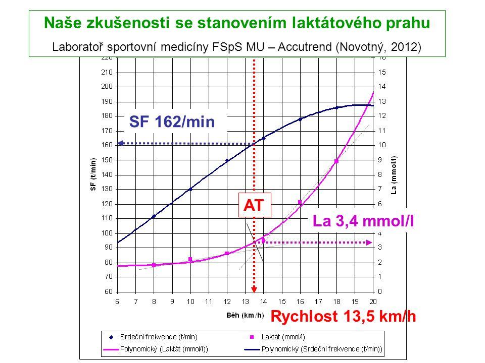 Naše zkušenosti se stanovením laktátového prahu Laboratoř sportovní medicíny FSpS MU – Accutrend (Novotný, 2012) La 3,4 mmol/l SF 162/min AT Rychlost 13,5 km/h