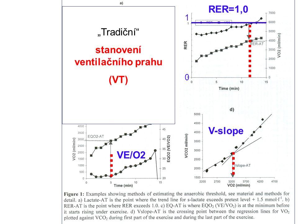 """""""Tradiční stanovení ventilačního prahu (VT) V-slope RER=1,0 1010 VE/O2"""