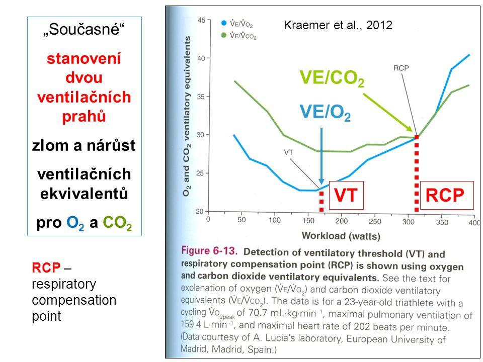 """Kraemer et al., 2012 VE/CO 2 VE/O 2 VTRCP RCP – respiratory compensation point """"Současné stanovení dvou ventilačních prahů zlom a nárůst ventilačních ekvivalentů pro O 2 a CO 2"""